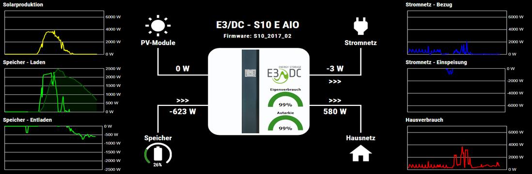 Integration eines S10 Hauskraftwerks von E3/DC